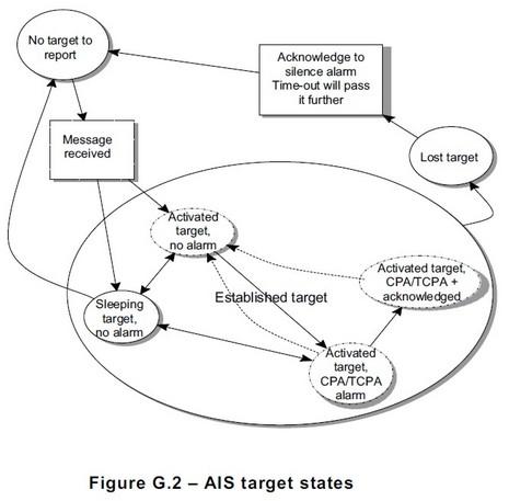 IEC62238_AIS_Target_States_courtesy_IEC.jpg