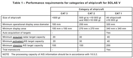 IEC62238_IMO_SOLAS_Radar_performance requirements_courtesy_IEC.jpg