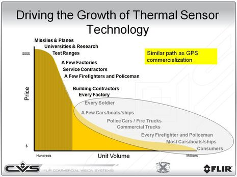 FLIR_thermal_growth.jpg