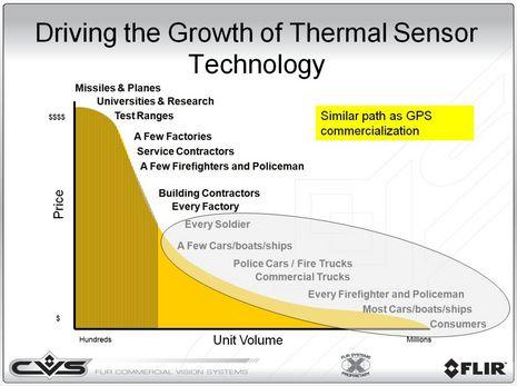 FLIR_thermal_growth.jpg