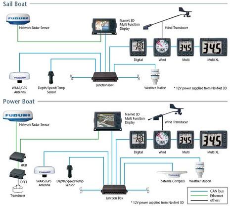 Furuno_FI50_NMEA_2000_instruments thumb 465x416 1524 panbo the marine electronics hub furuno fi 50 multi xl, a nmea furuno wind instrument wiring diagram at reclaimingppi.co
