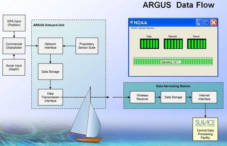ARGUS_data_flow.JPG