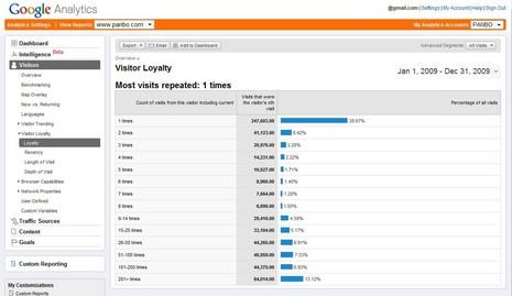 Panbo_loyalty_analytics.JPG