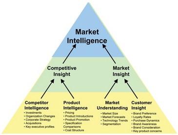market_intelligence_diagram_courtesy_Quirks.JPG