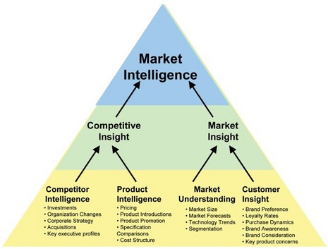 market_intelligence_diagram_courtesy_Quirks.JPG