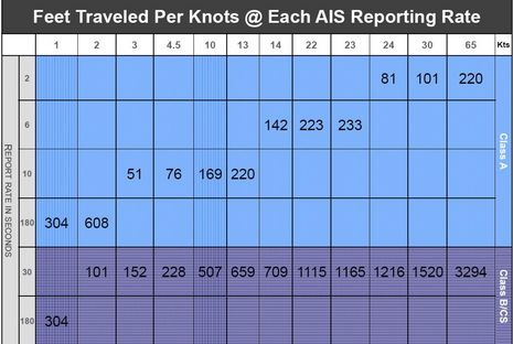 AIS_plotting_at_various_speed_courtesy_USCG.JPG