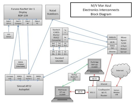 Mar_Azul_NMEA_0183_diagram_courtesy_Bob_Ebaugh.JPG