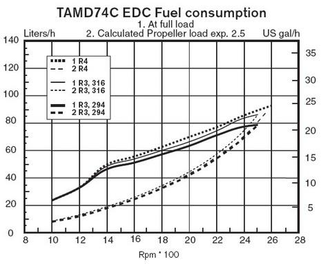 VolvoPenta_TAMD74C_fuel_curve.JPG