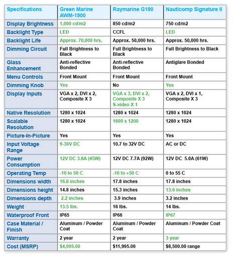 greenmarine 19 inch monitor comparison.jpg