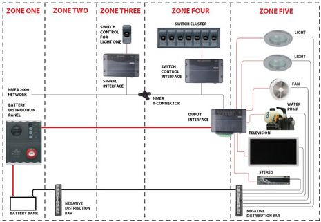 BEP_CZone_sample_system_diagram.JPG
