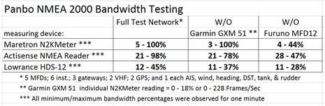 Panbo_NMEA_2000_bandwidth_testing_cPanbo.JPG