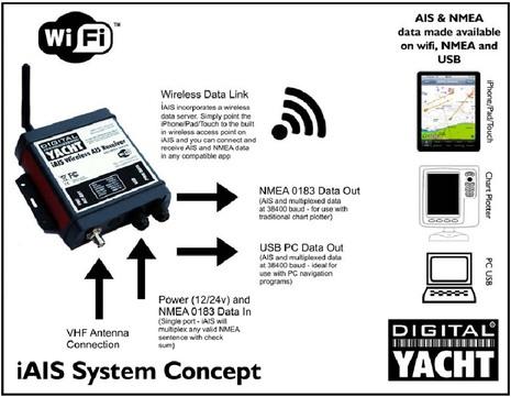 Digital_Yacht_iAIS_concept_diamgram.JPG