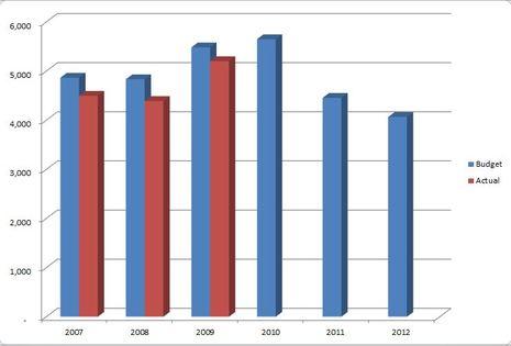 MTA_Budget_actual_graph.JPG