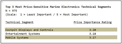MTA_2010_survey_most_price_sensitive.jpg