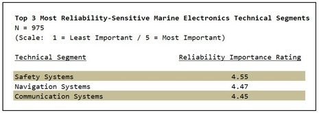 MTA_2010_survey_most_reliability_sensitive.jpg