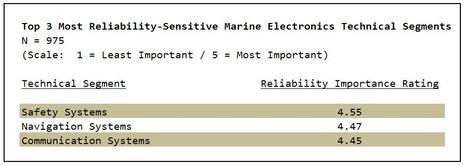 MTA_2010_survey_most_reliability_sensitive.jpg