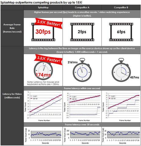 Splashtop_performance_claims.jpg