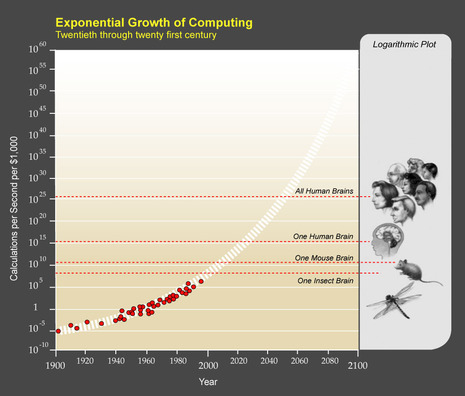Kurzweil_Exponential_Growth_of_Computing.jpg
