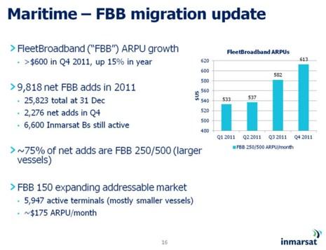 Inmarsat_3-2012_investor_FBB_chart.jpg