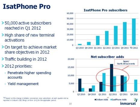 Inmarsat_3-2012_investor_IsatPhone_Pro_chart.jpg