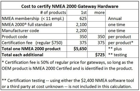 NMEA_2000_gateway_certification_costs_cPanbo.jpg