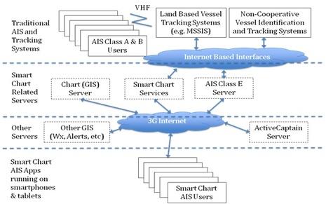 Class_E_AIS_Smart_Chart_system_architecture.jpg