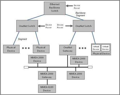 NMEA_OneNet_network_architecture.jpg