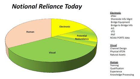 USCG_Nav_2040_notional_reliance_today.jpg