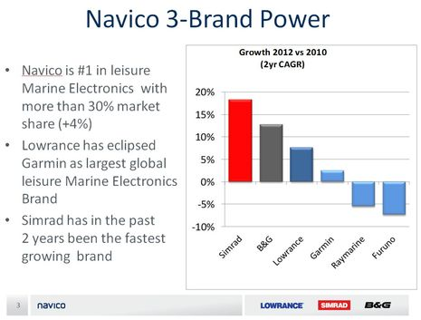 Navico_claimed_2012_vs_2010_market_share_growth.jpg