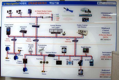KMU_Ship_Convergence_Diagram_cPanbo.jpg