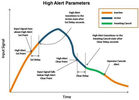 Maretron_High_Alert_Parameters.jpg