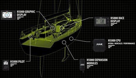 BandG_H5000_system_aPanbo.jpg