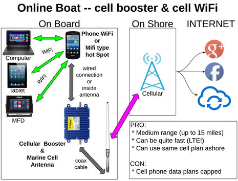 internet booster cable wiring diagram internet auto wiring panbo the marine electronics hub onboard wifi and cell booster on internet booster cable wiring diagram