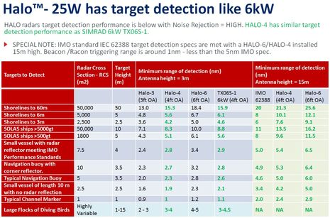 Simrad_Halo_target_detection_table_aPanbo.jpg
