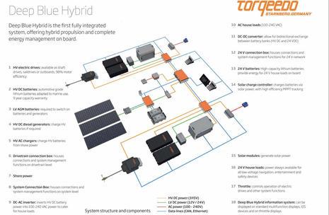 Torqeedo_Deep_Blue_Hybrid_diagram_aPanbo.jpg