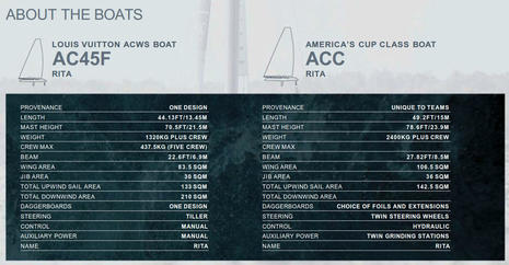 AC45_versus_ACC_specifications_aPanbo.jpg