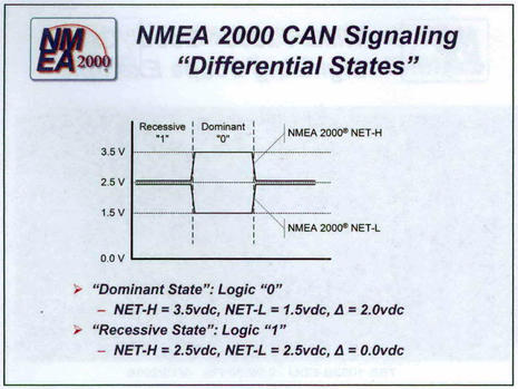 nmea 2000 realities, the pro installer view nmea 2000 wiring diagram Nmea 2000 Wiring Diagram nmea_advanced_n2k_can_signaling_states_diagram_courtesy_nmea jpg