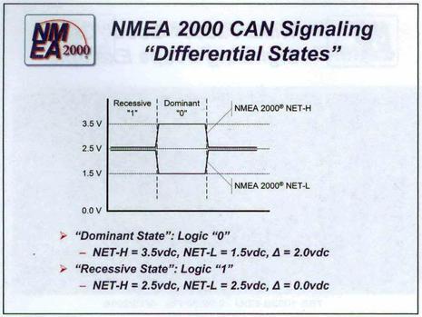 NMEA_Advanced_N2K_CAN_Signaling_states_diagram_courtesy_NMEA.jpg