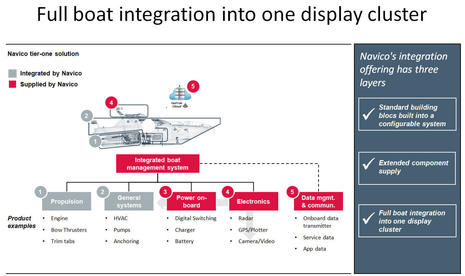 Navico_Hawks_2017_CEO_presentation_Integration_4_cPanbo_.jpg
