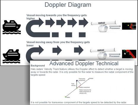 Simrad_Halo_VelocityTrack_Doppler_explain_1_aPanbo.jpg