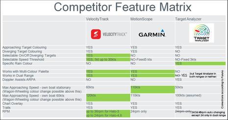 Simrad_Halo_VelocityTrack_competitor_matrix_1-5-18-edit_aPanbo.jpg