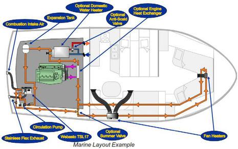 Room Above Boiler Smells Of Gas