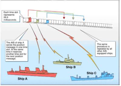 AIS slot diagram