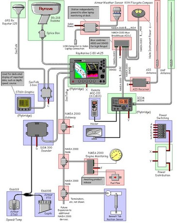 boat electrical system diagram electrical system diagram panbo: the marine electronics hub: reader systems, boatguy ... #11