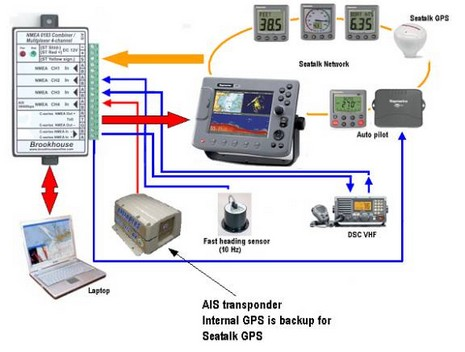 Brookhouse AIS B transponder solution