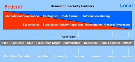 DHS_report_graph