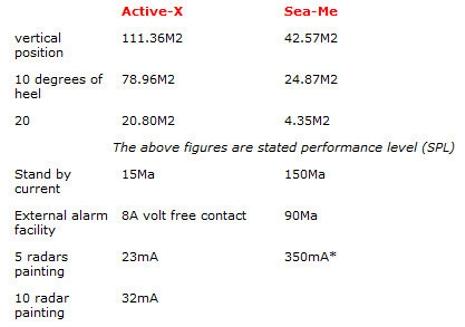 Echomax_Active-X_Sea-Me_comparison.JPG