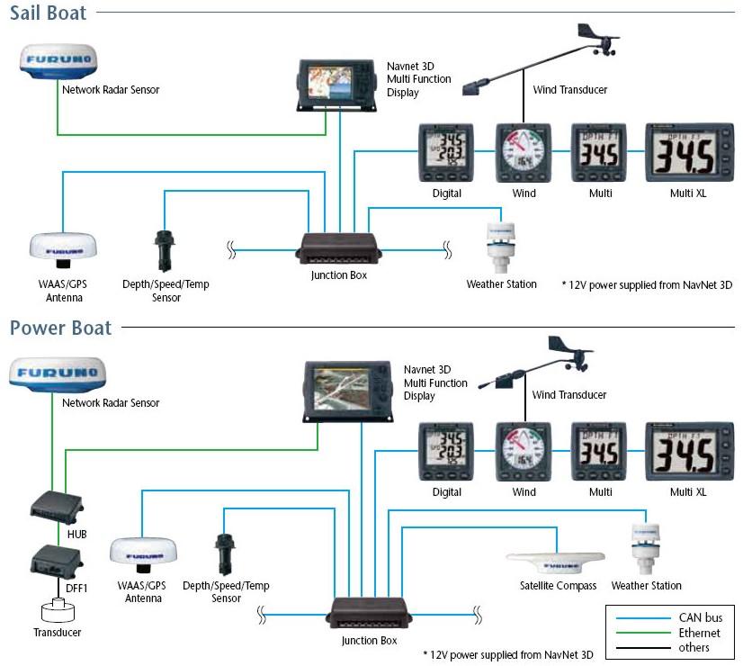 Panbo The Marine Electronics Hub Furuno Fi 50 Multi Xl