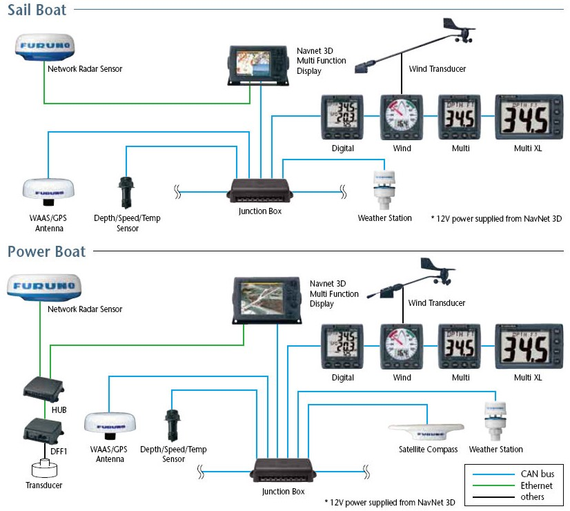 Furuno_FI50_NMEA_2000_instruments panbo the marine electronics hub furuno fi 50 multi xl, a nmea furuno wind instrument wiring diagram at reclaimingppi.co