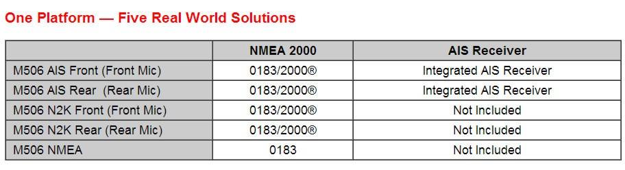 Icom_M506_model_chart panbo the marine electronics hub icom m506, five models of goodness icom ic-m504 wiring diagram at soozxer.org